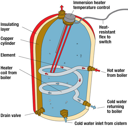 What Types Of Central Heating Systems Are Available